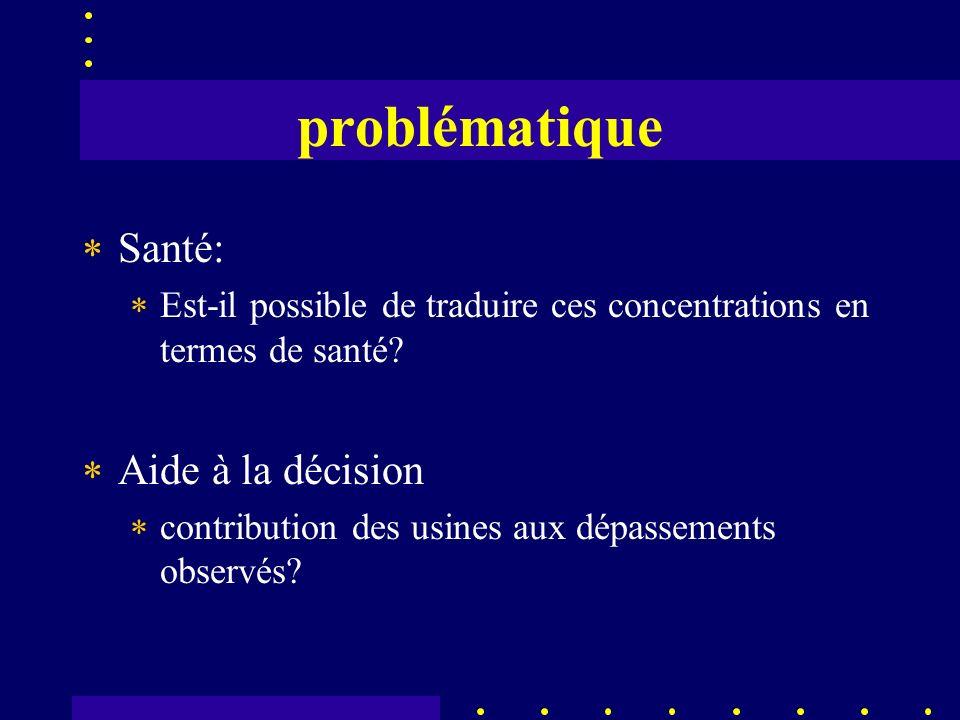 problématique Santé: Est-il possible de traduire ces concentrations en termes de santé.
