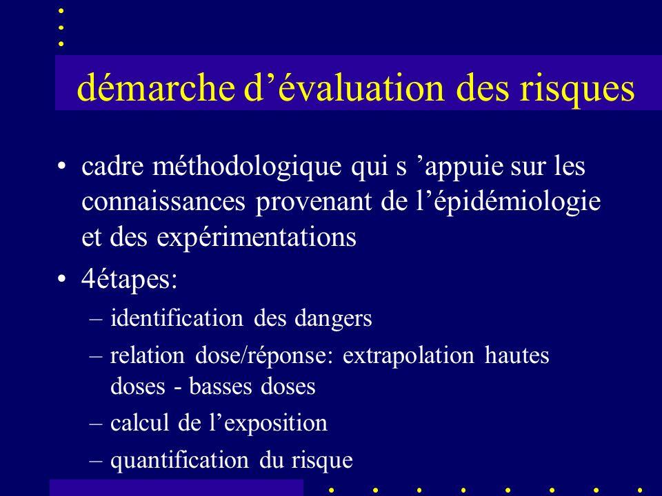 démarche dévaluation des risques cadre méthodologique qui s appuie sur les connaissances provenant de lépidémiologie et des expérimentations 4étapes: –identification des dangers –relation dose/réponse: extrapolation hautes doses - basses doses –calcul de lexposition –quantification du risque