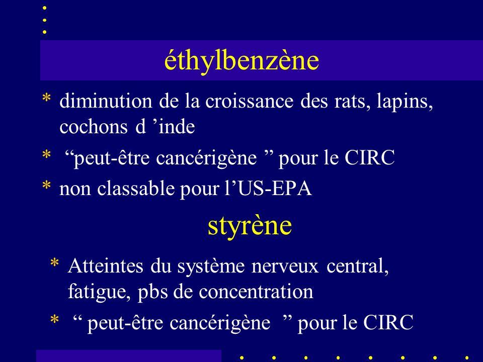 éthylbenzène *diminution de la croissance des rats, lapins, cochons d inde * peut-être cancérigène pour le CIRC *non classable pour lUS-EPA styrène *Atteintes du système nerveux central, fatigue, pbs de concentration * peut-être cancérigène pour le CIRC