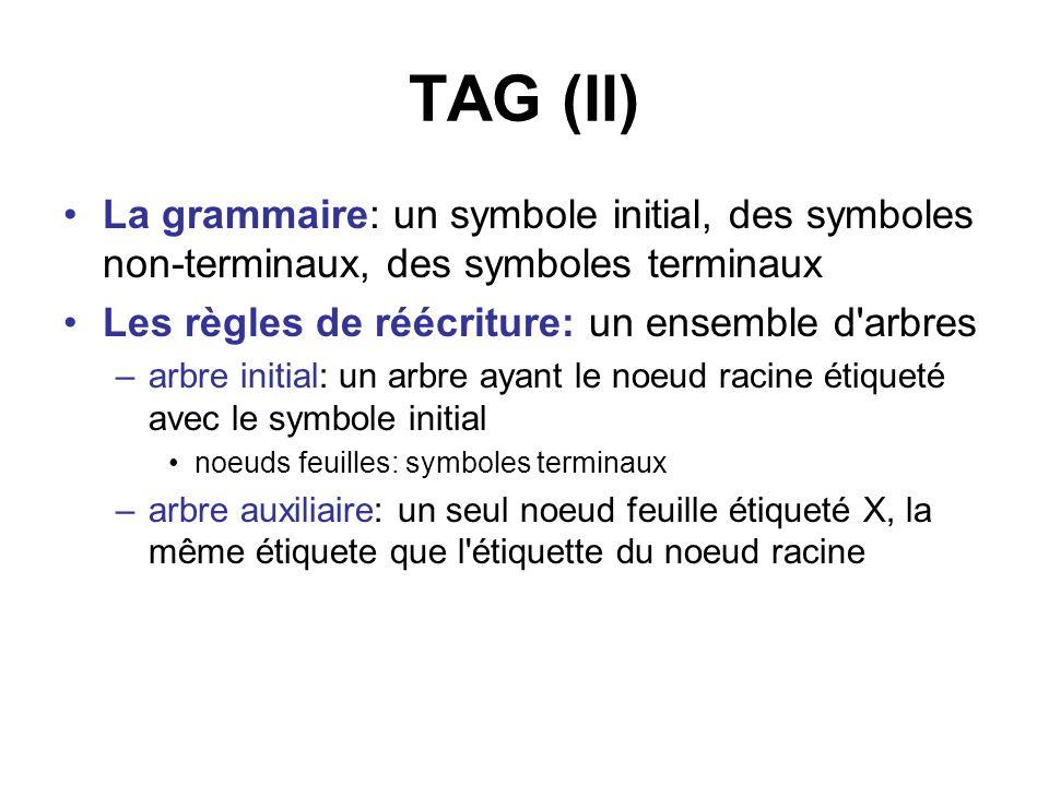 TAG (II) La grammaire: un symbole initial, des symboles non-terminaux, des symboles terminaux Les règles de réécriture: un ensemble d'arbres –arbre in