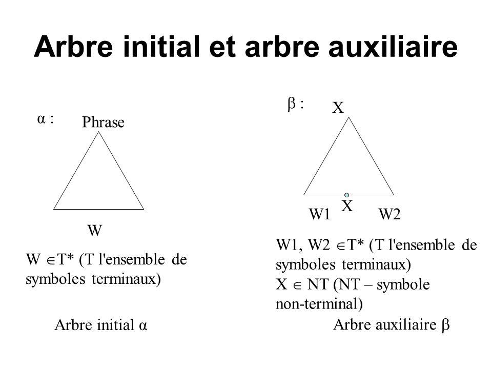 Arbre initial et arbre auxiliaire W Arbre initial α Phrase W T* (T l'ensemble de symboles terminaux) α : Arbre auxiliaire X W1, W2 T* (T l'ensemble de
