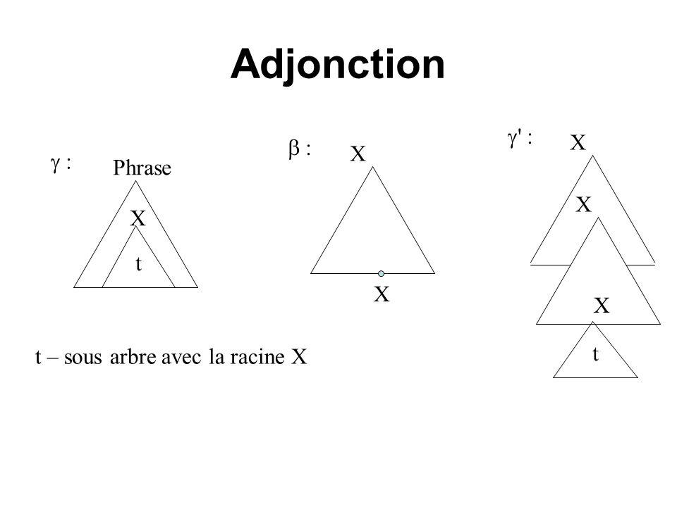 Adjonction Phrase t – sous arbre avec la racine X : X : X X t X ' : X X t