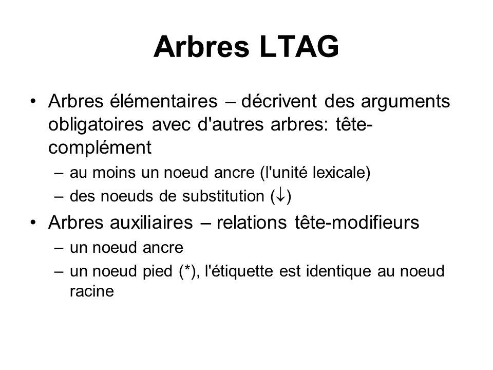 Arbres LTAG Arbres élémentaires – décrivent des arguments obligatoires avec d'autres arbres: tête- complément –au moins un noeud ancre (l'unité lexica