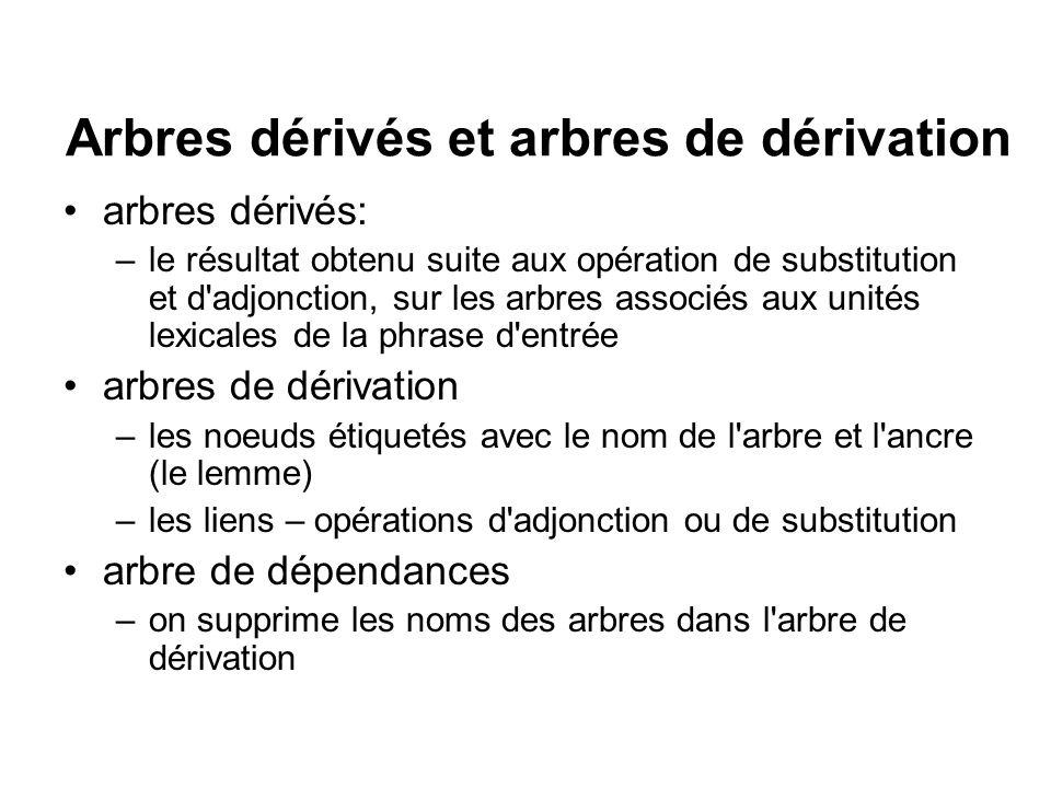 Arbres dérivés et arbres de dérivation arbres dérivés: –le résultat obtenu suite aux opération de substitution et d'adjonction, sur les arbres associé