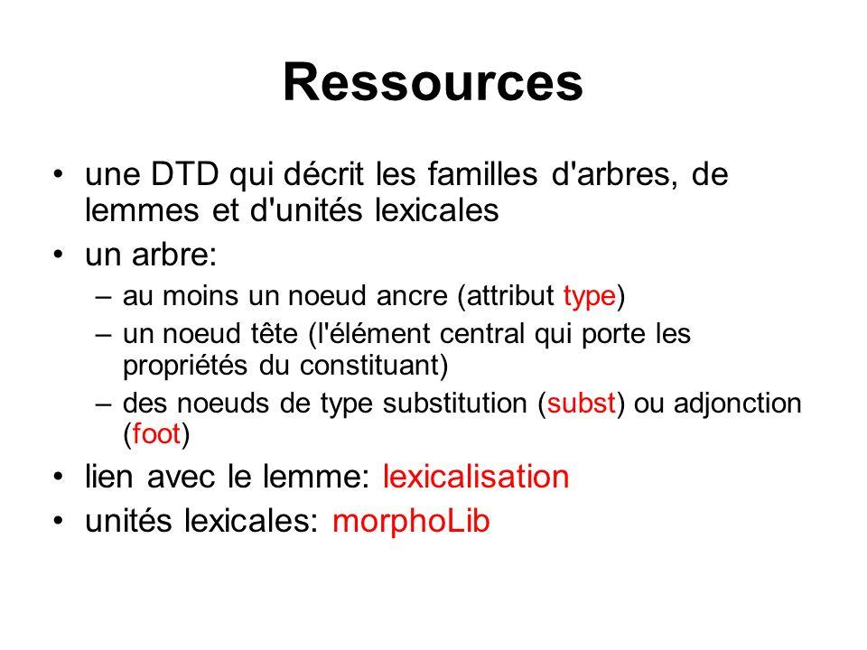Ressources une DTD qui décrit les familles d'arbres, de lemmes et d'unités lexicales un arbre: –au moins un noeud ancre (attribut type) –un noeud tête