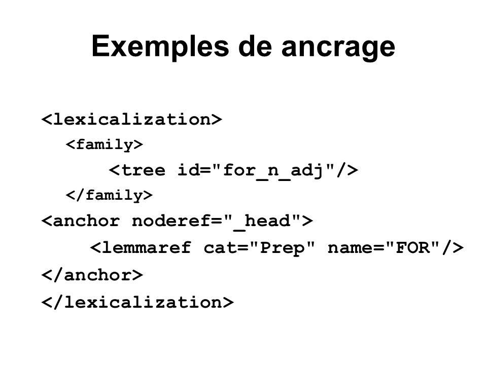 Exemples de ancrage
