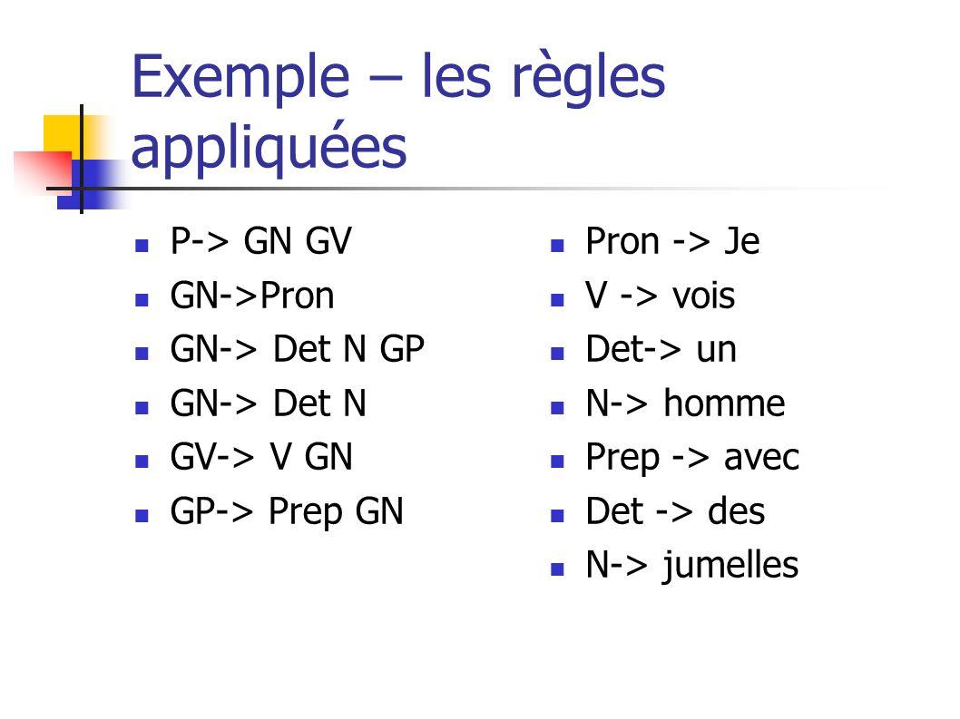 Exemple – les règles appliquées P-> GN GV GN->Pron GN-> Det N GP GN-> Det N GV-> V GN GP-> Prep GN Pron -> Je V -> vois Det-> un N-> homme Prep -> ave