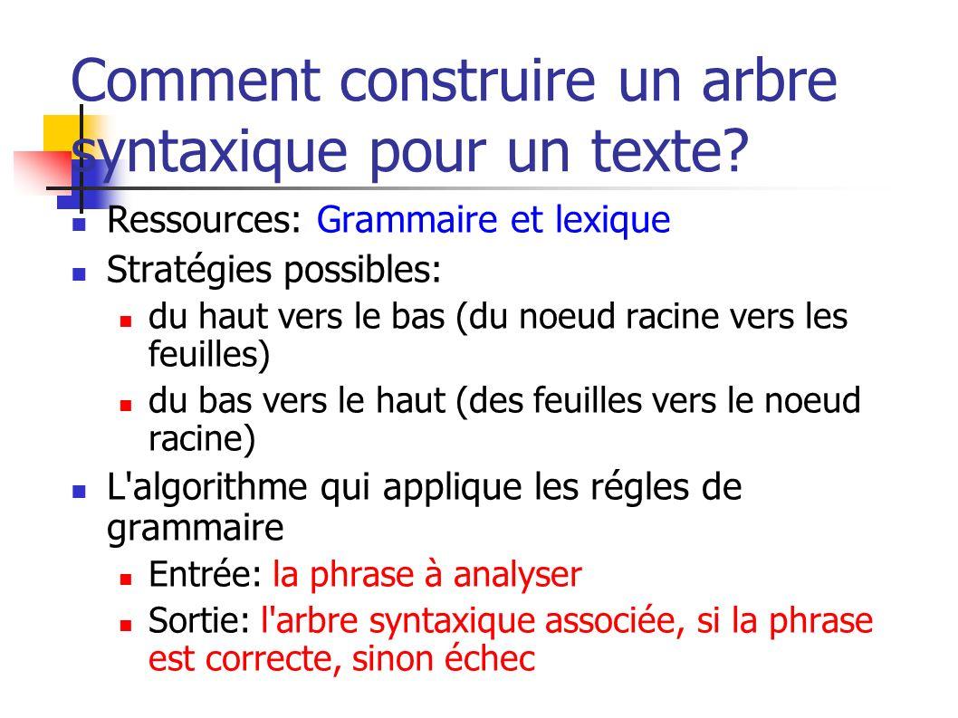 Comment construire un arbre syntaxique pour un texte? Ressources: Grammaire et lexique Stratégies possibles: du haut vers le bas (du noeud racine vers