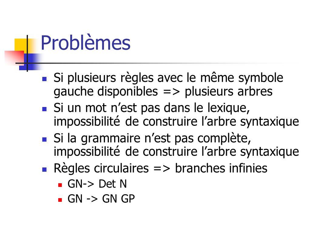 Problèmes Si plusieurs règles avec le même symbole gauche disponibles => plusieurs arbres Si un mot nest pas dans le lexique, impossibilité de constru