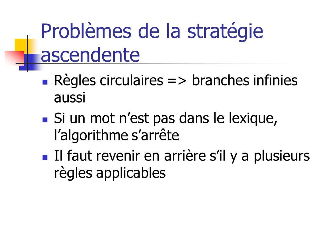 Problèmes de la stratégie ascendente Règles circulaires => branches infinies aussi Si un mot nest pas dans le lexique, lalgorithme sarrête Il faut rev