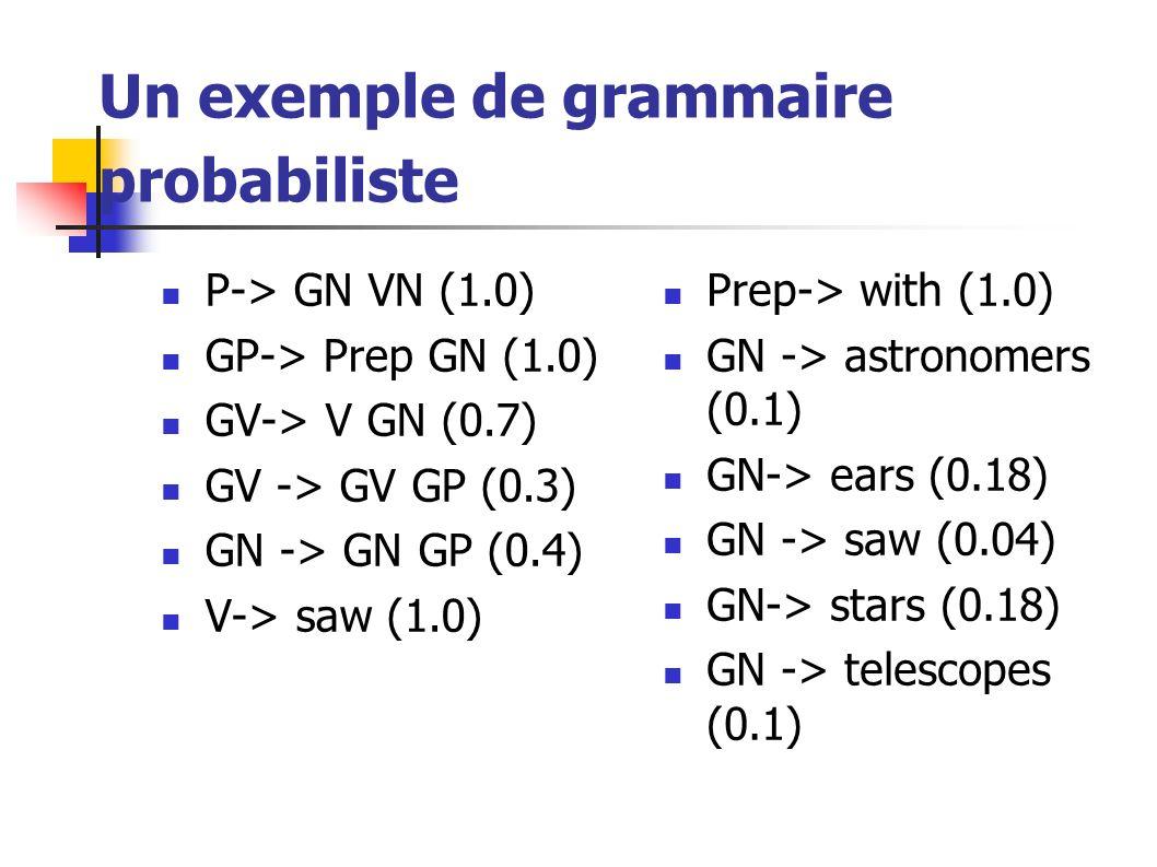 Un exemple de grammaire probabiliste P-> GN VN (1.0) GP-> Prep GN (1.0) GV-> V GN (0.7) GV -> GV GP (0.3) GN -> GN GP (0.4) V-> saw (1.0) Prep-> with