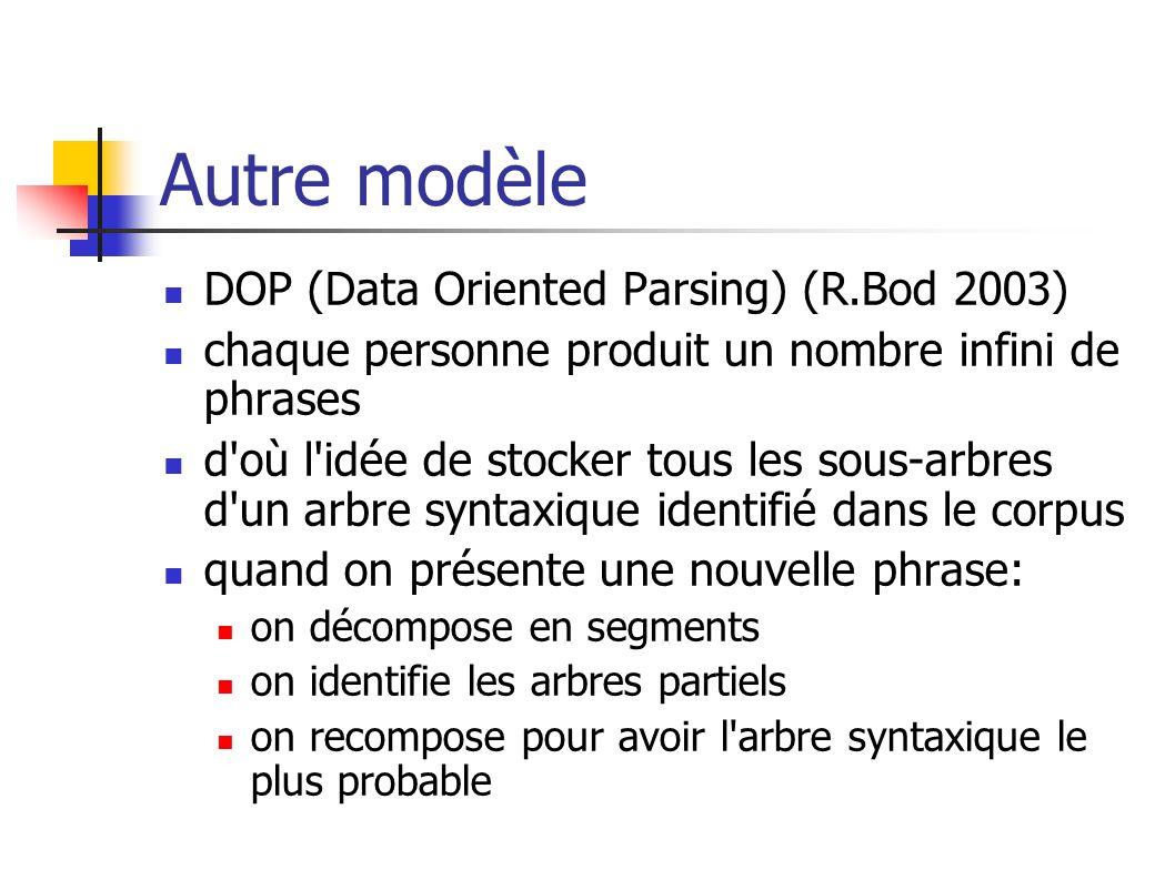 Autre modèle DOP (Data Oriented Parsing) (R.Bod 2003) chaque personne produit un nombre infini de phrases d'où l'idée de stocker tous les sous-arbres