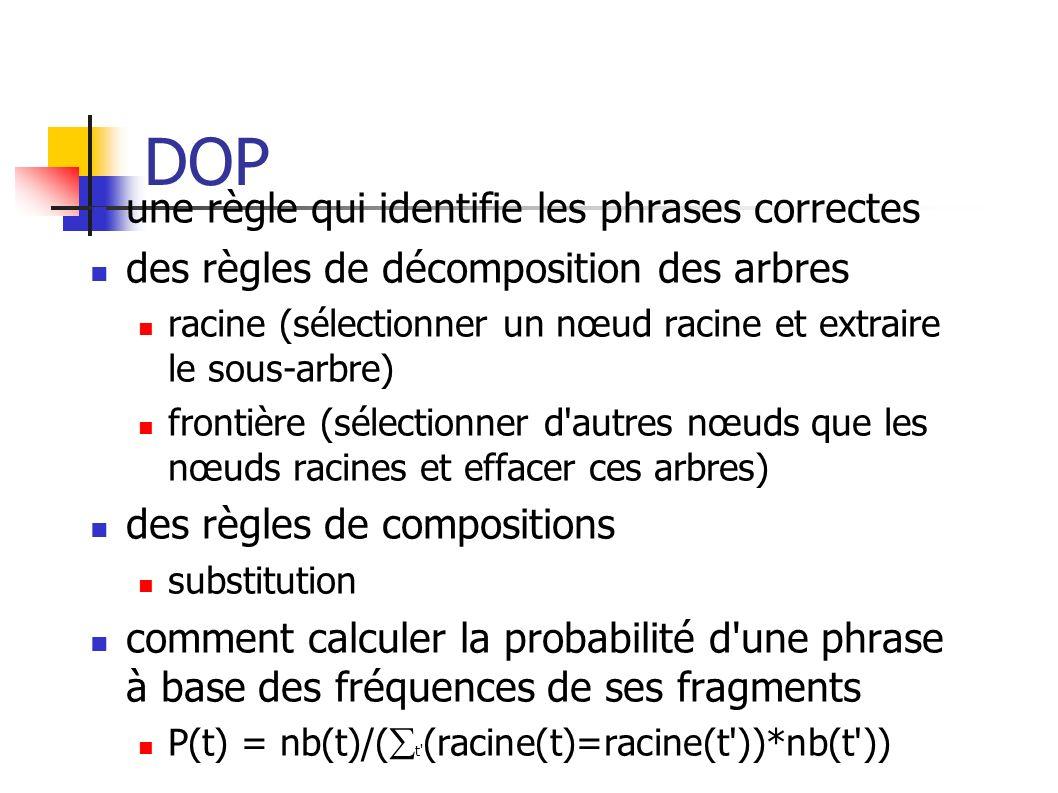 DOP une règle qui identifie les phrases correctes des règles de décomposition des arbres racine (sélectionner un nœud racine et extraire le sous-arbre