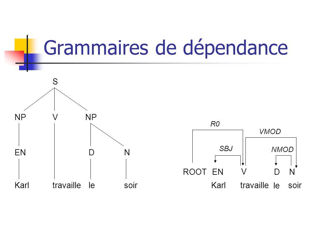 Grammaires de dépendance S NP V EN travaille DN Karllesoir Karl ENROOT travaille le soir V DN NMOD SBJ VMOD R0