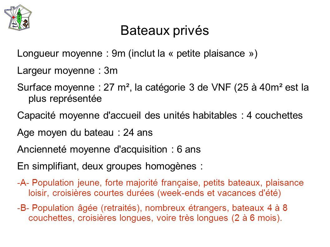 Bateaux privés Longueur moyenne : 9m (inclut la « petite plaisance ») Largeur moyenne : 3m Surface moyenne : 27 m², la catégorie 3 de VNF (25 à 40m² e