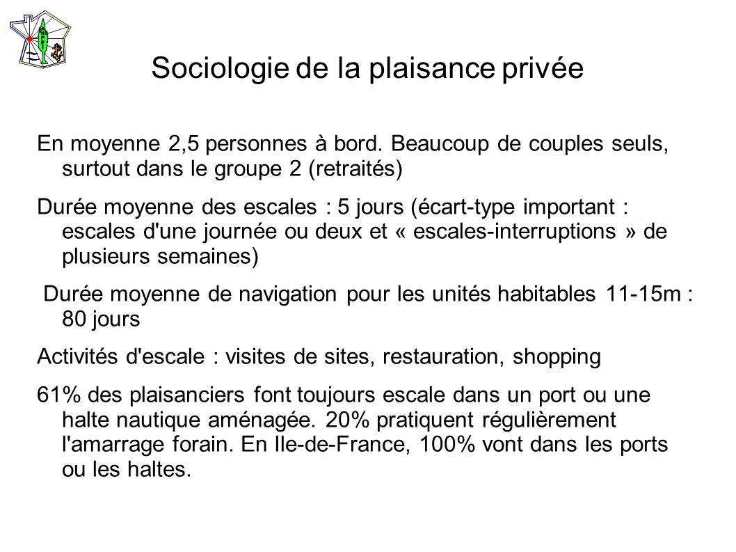 Sociologie de la plaisance privée En moyenne 2,5 personnes à bord. Beaucoup de couples seuls, surtout dans le groupe 2 (retraités) Durée moyenne des e