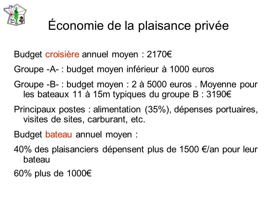 Économie de la plaisance privée Budget croisière annuel moyen : 2170 Groupe -A- : budget moyen inférieur à 1000 euros Groupe -B- : budget moyen : 2 à