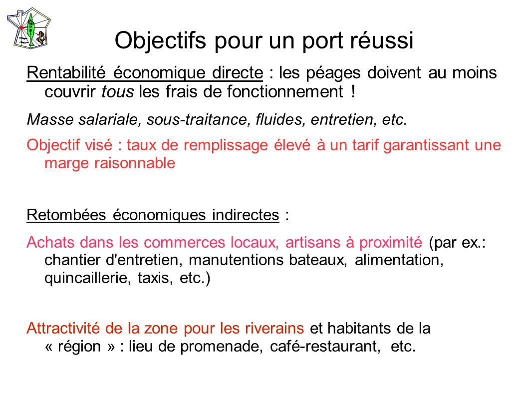 Objectifs pour un port réussi Rentabilité économique directe : les péages doivent au moins couvrir tous les frais de fonctionnement ! Masse salariale,