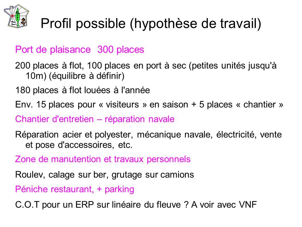 Profil possible (hypothèse de travail) Port de plaisance 300 places 200 places à flot, 100 places en port à sec (petites unités jusqu'à 10m) (équilibr
