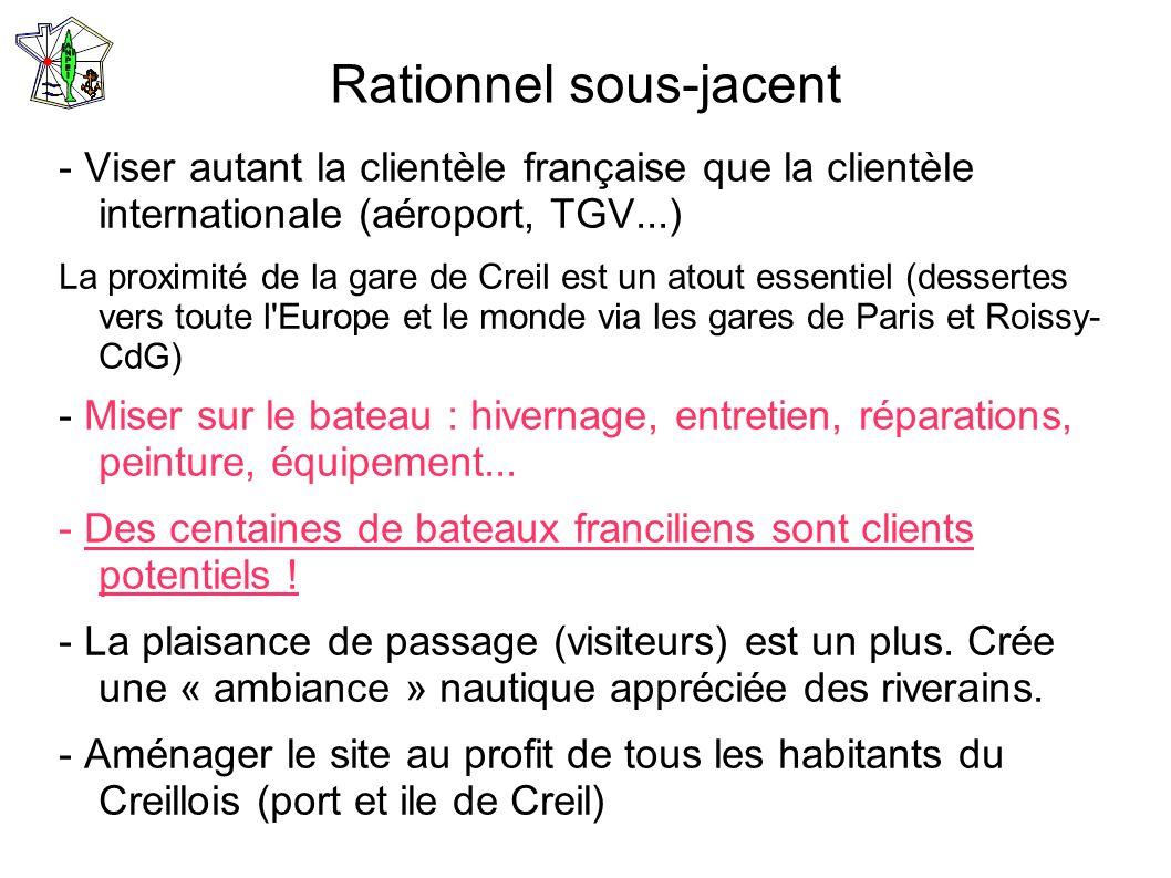 Rationnel sous-jacent - Viser autant la clientèle française que la clientèle internationale (aéroport, TGV...) La proximité de la gare de Creil est un