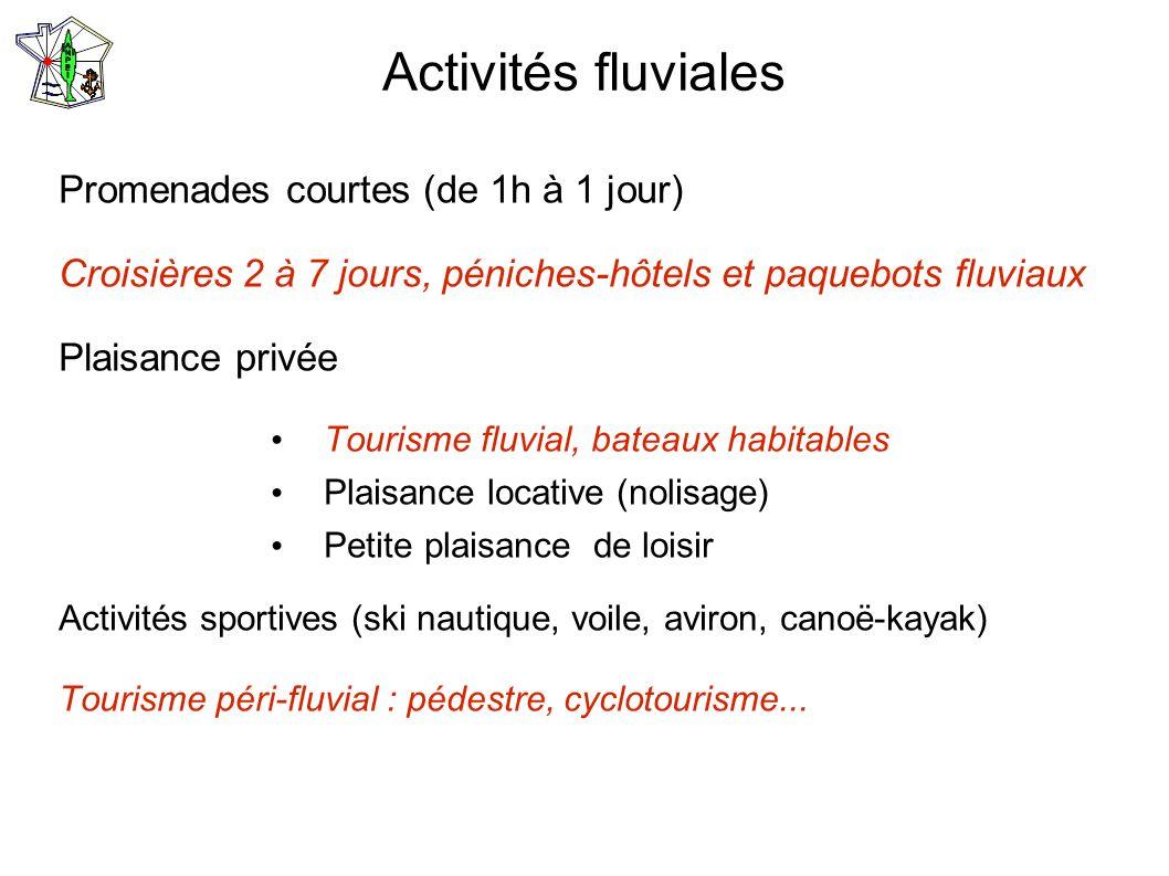 Activités fluviales Promenades courtes (de 1h à 1 jour) Croisières 2 à 7 jours, péniches-hôtels et paquebots fluviaux Plaisance privée Tourisme fluvia