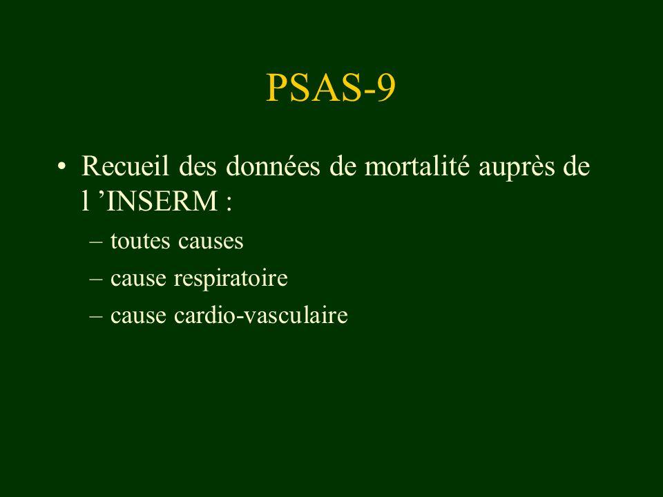 PSAS-9 Résultats : –significatifs grâce à la taille de population concernée –pas de différence géographique de réaction à la pollution –relation dose-réponse établies : quand augmentation de 10µg/m 3 d un polluant, augmentation du risque (décès, hospitalisations) de 0,5 à 3,7 %.
