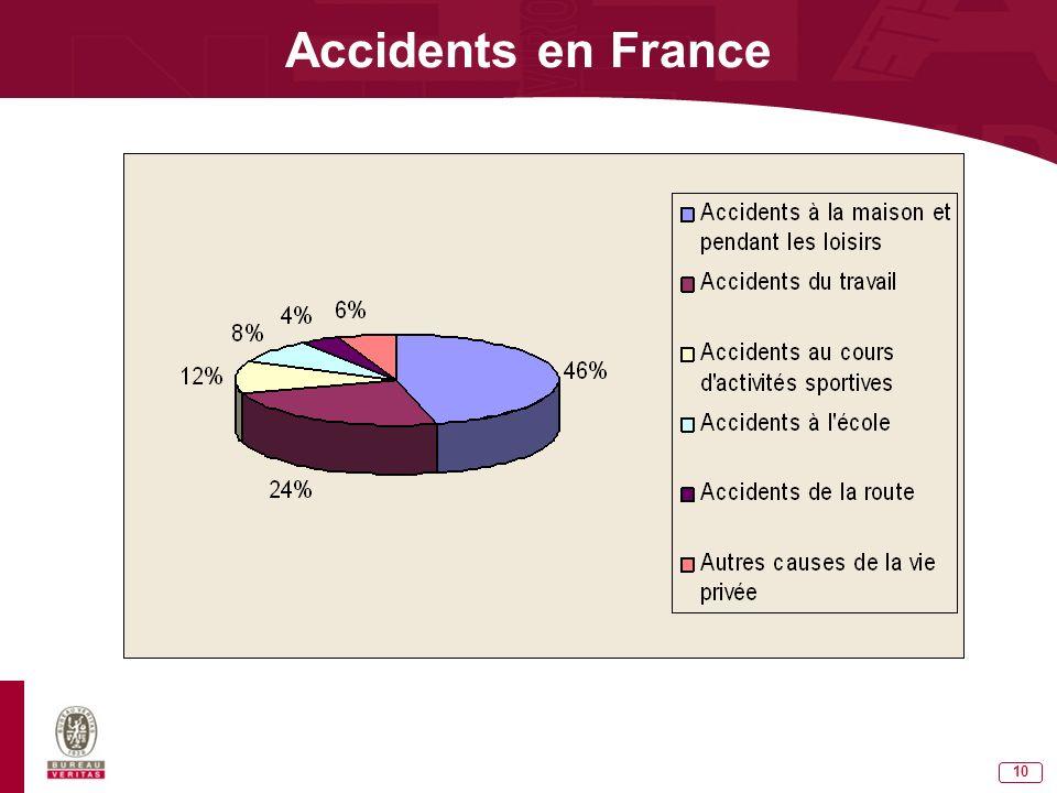 9 DEFINITIONS Un accident est un événement