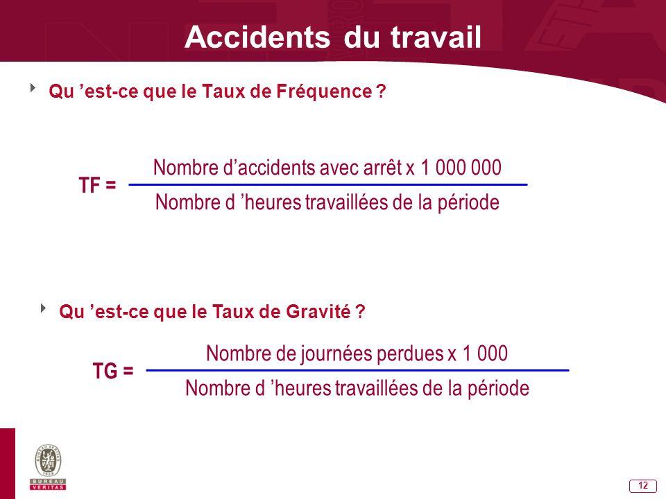 11 Accidents du travail FRANCE 626 morts en 2004 700 000 accidents du travail avec arrêt* 40 accidents du travail avec arrêt pour 1000 salariés (stati