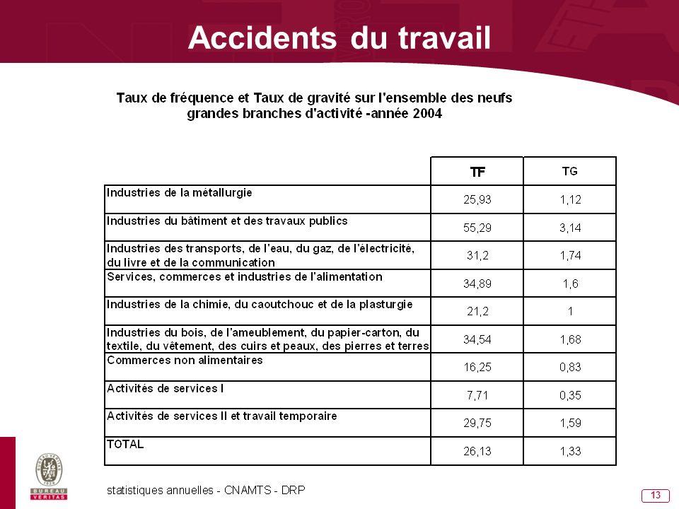 12 Qu est-ce que le Taux de Fréquence ? Accidents du travail Nombre daccidents avec arrêt x 1 000 000 Nombre d heures travaillées de la période TF = Q