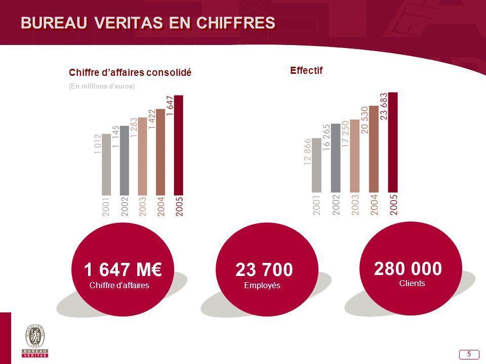 5 BUREAU VERITAS EN CHIFFRES 1 647 M Chiffre daffaires 23 700 Employés 280 000 Clients Chiffre daffaires consolidé (En millions deuros) Effectif