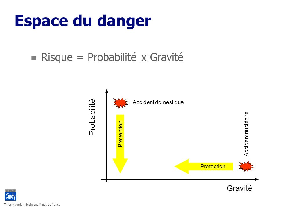 Thierry Verdel, Ecole des Mines de Nancy Espace du danger n Risque = Probabilité x Gravité Probabilité Gravité Accident domestique Accident nucléaire