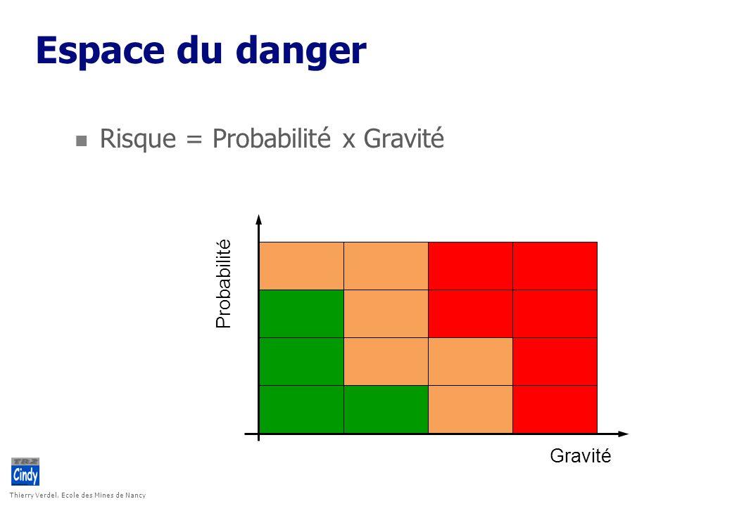 Thierry Verdel, Ecole des Mines de Nancy Espace du danger n Risque = Probabilité x Gravité Probabilité Gravité