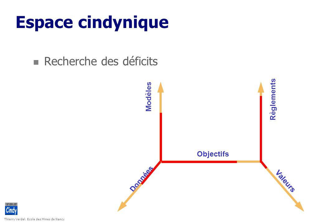 Thierry Verdel, Ecole des Mines de Nancy Espace cindynique Données Modèles Règlements Valeurs Objectifs n Recherche des déficits