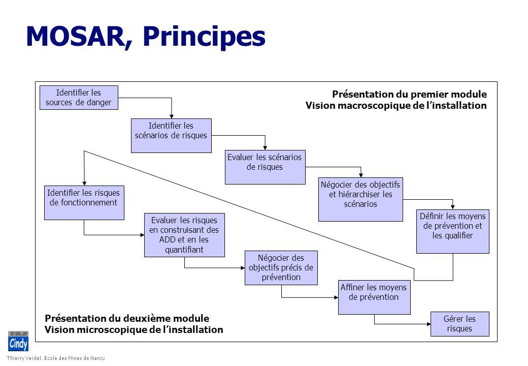 Thierry Verdel, Ecole des Mines de Nancy MOSAR, Principes Présentation du premier module Vision macroscopique de linstallation Présentation du deuxièm