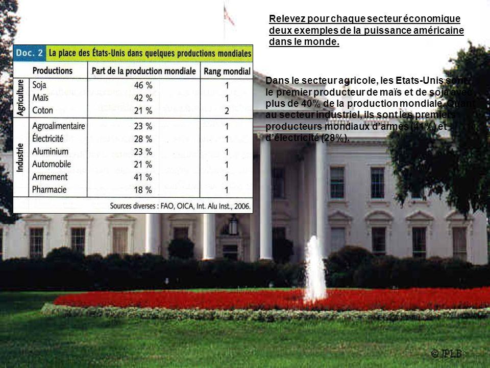 Relevez pour chaque secteur économique deux exemples de la puissance américaine dans le monde. Dans le secteur agricole, les Etats-Unis sont le premie