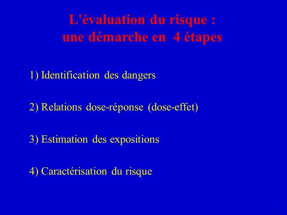 1 L'évaluation du risque : une démarche en 4 étapes 1) Identification des dangers 2) Relations dose-réponse (dose-effet) 3) Estimation des expositions