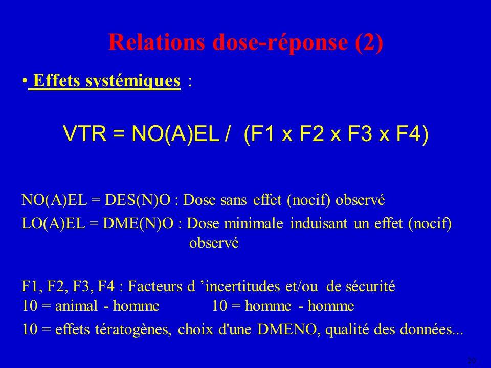10 Relations dose-réponse (2) Effets systémiques : VTR = NO(A)EL / (F1 x F2 x F3 x F4) NO(A)EL = DES(N)O : Dose sans effet (nocif) observé LO(A)EL = D