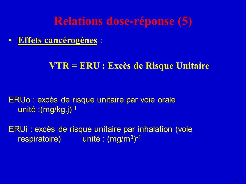 13 Effets cancérogènes : VTR = ERU : Excès de Risque Unitaire ERUo : excès de risque unitaire par voie orale unité :(mg/kg.j) -1 ERUi : excès de risqu