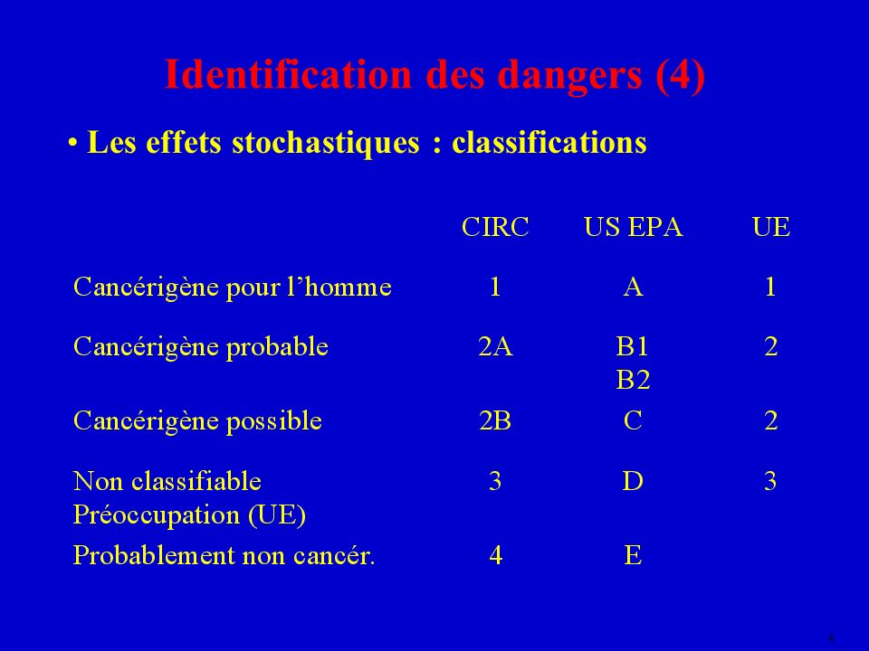 4 Identification des dangers (4) Les effets stochastiques : classifications
