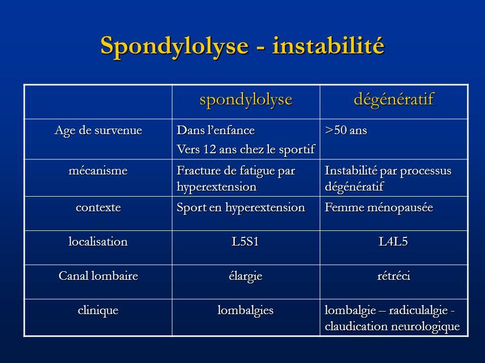 Spondylolyse - instabilité spondylolysedégénératif Age de survenue Dans lenfance Vers 12 ans chez le sportif >50 ans mécanisme Fracture de fatigue par