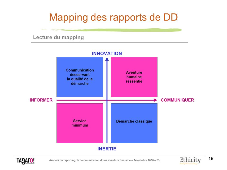 19 Mapping des rapports de DD