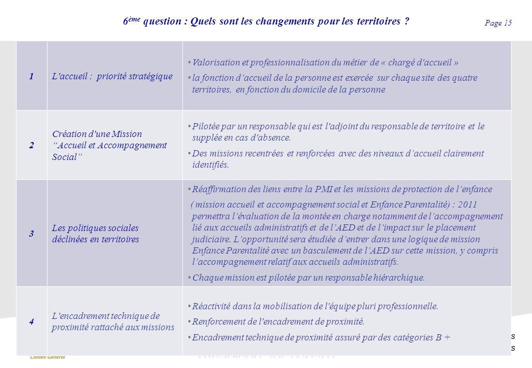 Page 15 Direction des Interventions Sociales Ardennaises 6 ème question : Quels sont les changements pour les territoires ? 1L'accueil : priorité stra