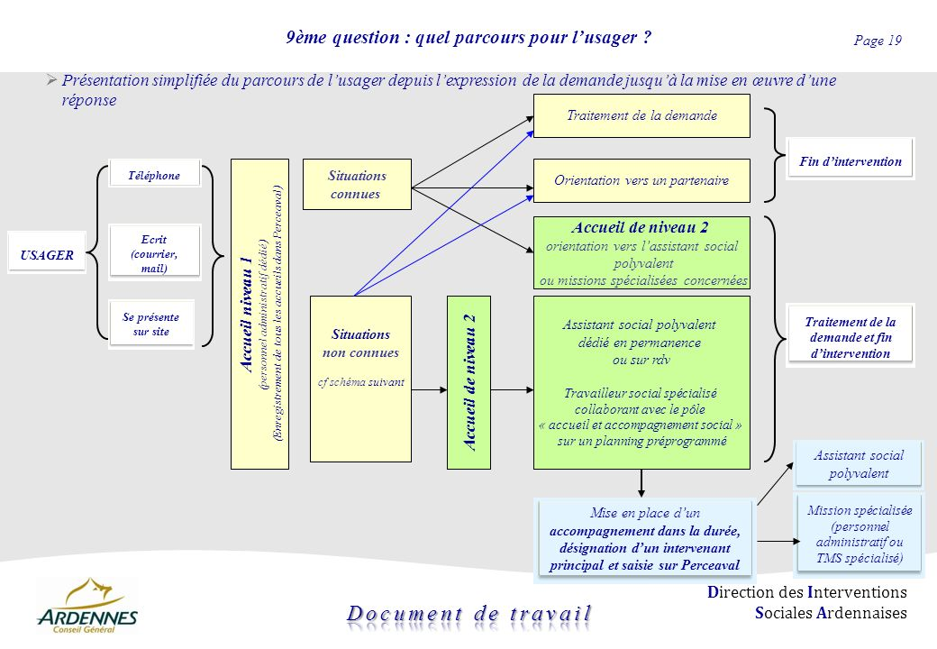 Page 19 Direction des Interventions Sociales Ardennaises 9ème question : quel parcours pour lusager ? USAGER Présentation simplifiée du parcours de lu