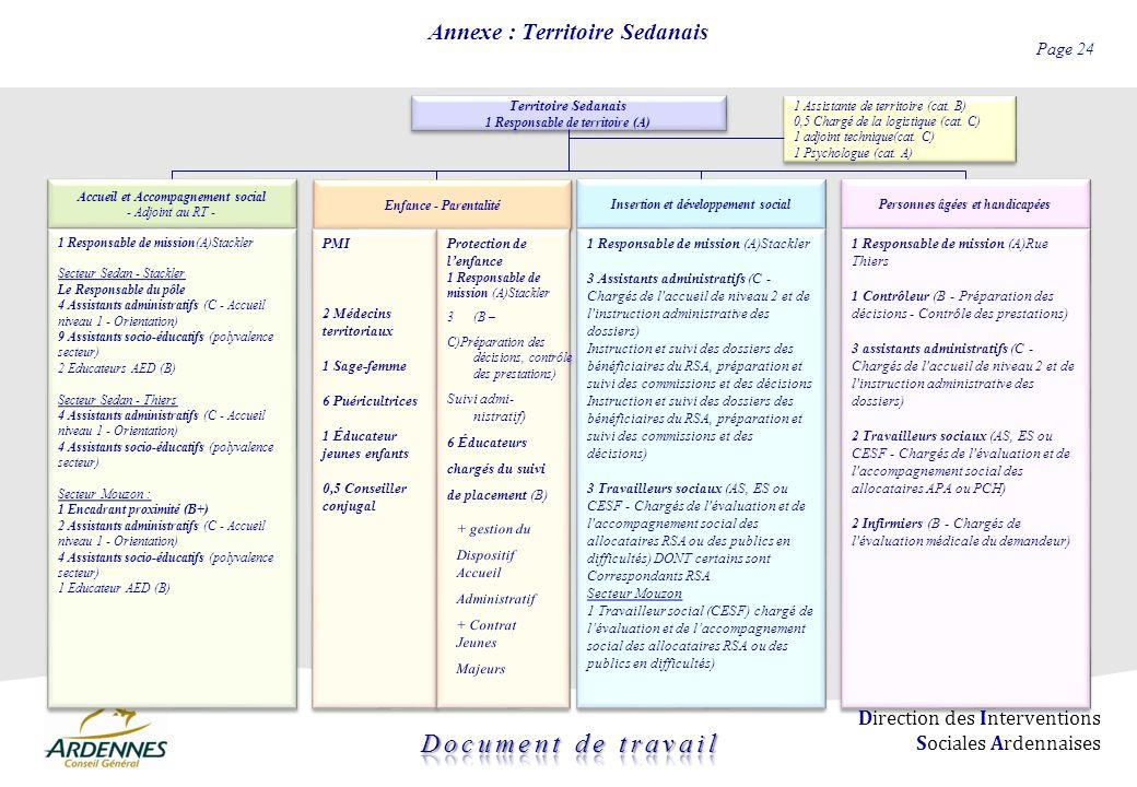 Page 24 Direction des Interventions Sociales Ardennaises Annexe : Territoire Sedanais Territoire Sedanais 1 Responsable de territoire (A) Territoire S
