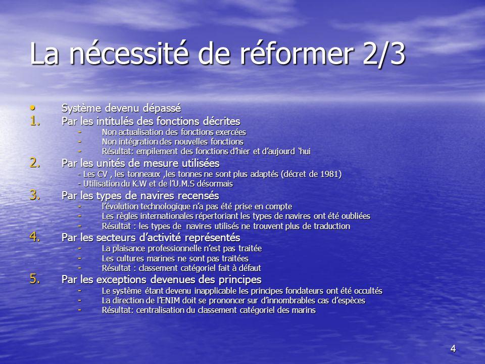 5 La nécessité de réformer 3/3 Système contrôlé et surveillé Système contrôlé et surveillé –LENIM souhaite revenir à lesprit du texte 1.