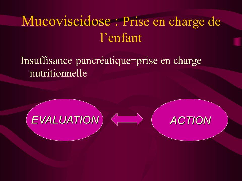 Mucoviscidose : Prise en charge de lenfant Insuffisance pancréatique=prise en charge nutritionnelle EVALUATION ACTION
