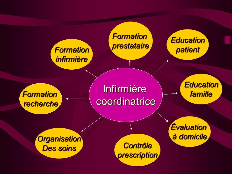 Infirmièrecoordinatrice Formationinfirmière Organisation Des soins Formationrecherche Formationprestataire Educationpatient Contrôleprescription Évalu