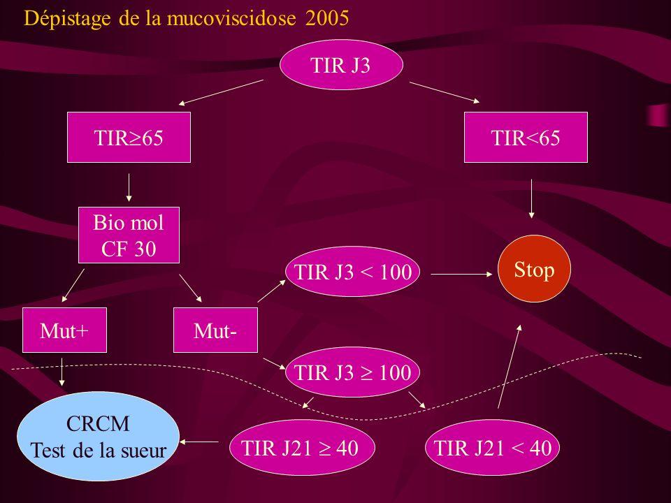 Dépistage de la mucoviscidose 2005 TIR J3 TIR<65 TIR 65 Stop Bio mol CF 30 Mut+Mut- CRCM Test de la sueur TIR J3 < 100 TIR J3 100 TIR J21 40 TIR J21 <