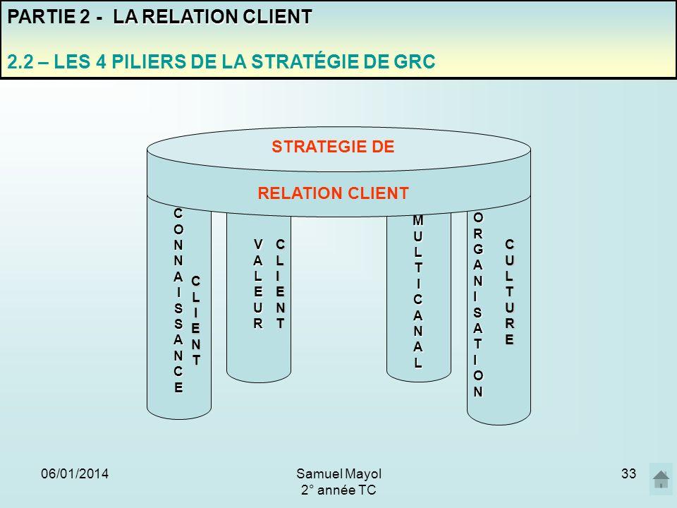 06/01/201433 PARTIE 2 - L A RELATION CLIENT 2.2 – LES 4 PILIERS DE LA STRATÉGIE DE GRC ORGANISATION CULTURE VALEUR CLIENT CONNAISSANCE CLIENT MULTICAN