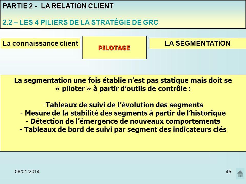 06/01/201445 PARTIE 2 - L A RELATION CLIENT 2.2 – LES 4 PILIERS DE LA STRATÉGIE DE GRC La connaissance clientLA SEGMENTATION PILOTAGE La segmentation